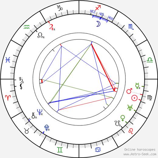 Dorothea Douglass tema natale, oroscopo, Dorothea Douglass oroscopi gratuiti, astrologia