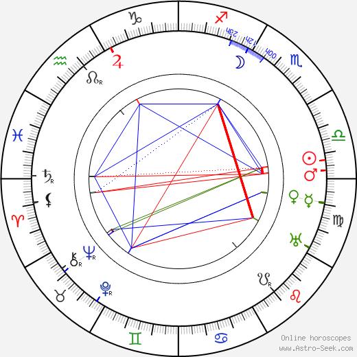 Kijaku Ôtani birth chart, Kijaku Ôtani astro natal horoscope, astrology