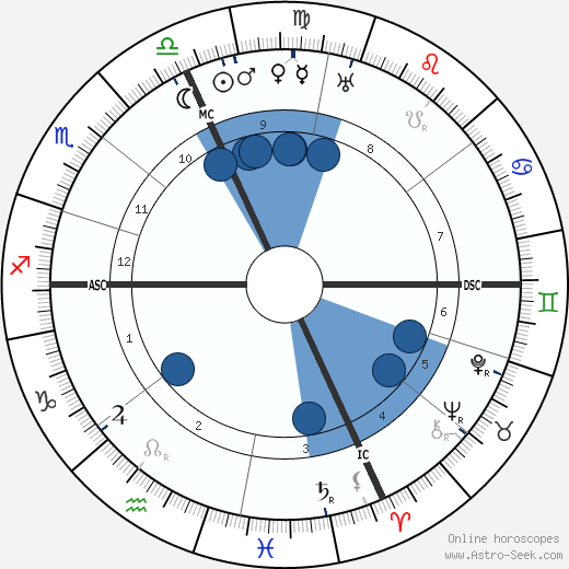 Luigi Federzoni wikipedia, horoscope, astrology, instagram