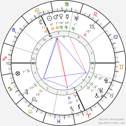 Luigi Federzoni birth chart, biography, wikipedia 2019, 2020