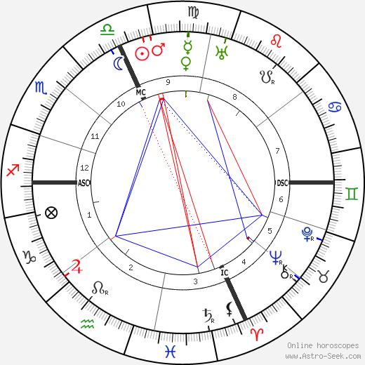 Luigi Federzoni astro natal birth chart, Luigi Federzoni horoscope, astrology