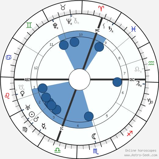 Maurice-Rene Frechet wikipedia, horoscope, astrology, instagram