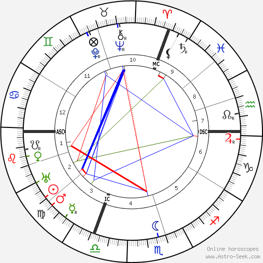 Maurice-Rene Frechet astro natal birth chart, Maurice-Rene Frechet horoscope, astrology