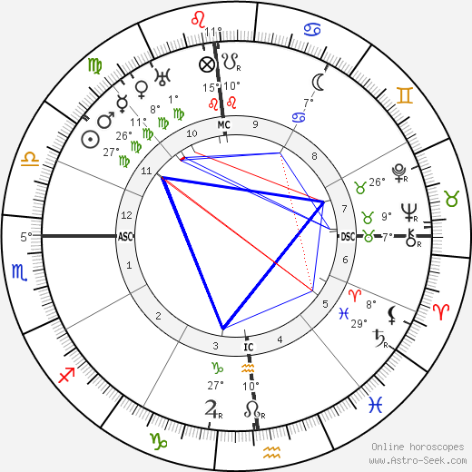 Upton Sinclair birth chart, biography, wikipedia 2019, 2020