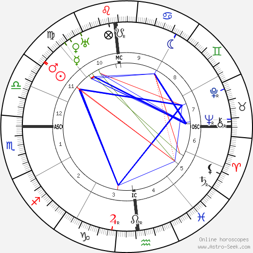 Upton Sinclair astro natal birth chart, Upton Sinclair horoscope, astrology