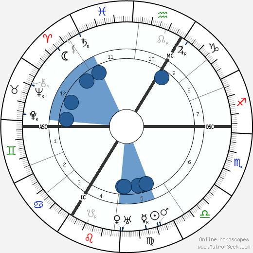 Walter Gempp wikipedia, horoscope, astrology, instagram