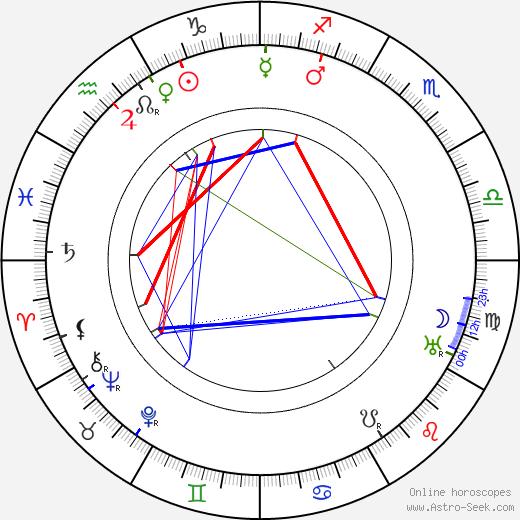 Arnošta Záhoříková astro natal birth chart, Arnošta Záhoříková horoscope, astrology