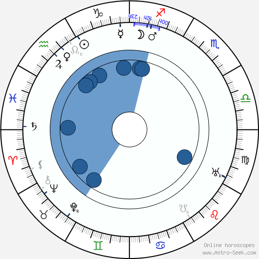 Boris Savinkov wikipedia, horoscope, astrology, instagram