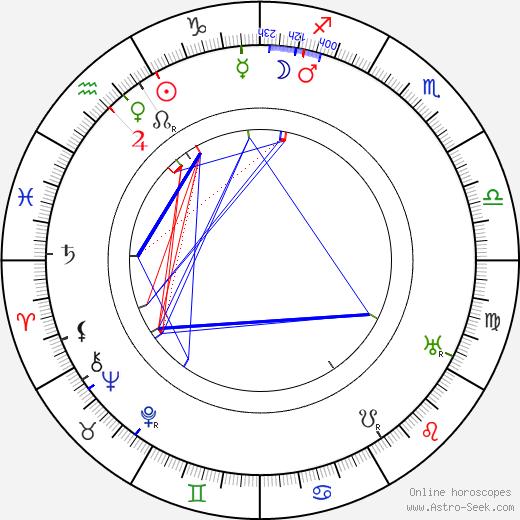 Boris Savinkov tema natale, oroscopo, Boris Savinkov oroscopi gratuiti, astrologia
