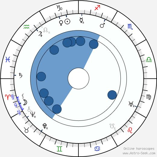 Edward Dillon wikipedia, horoscope, astrology, instagram