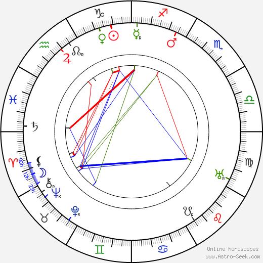 Edward Dillon день рождения гороскоп, Edward Dillon Натальная карта онлайн