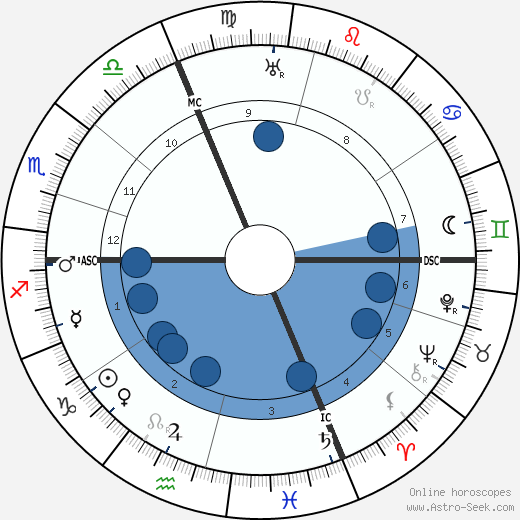 Emile Argand wikipedia, horoscope, astrology, instagram