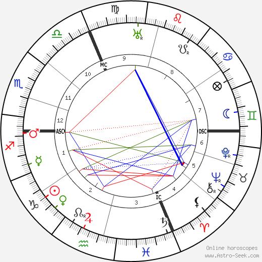 Эмиль Арган Emile Argand день рождения гороскоп, Emile Argand Натальная карта онлайн