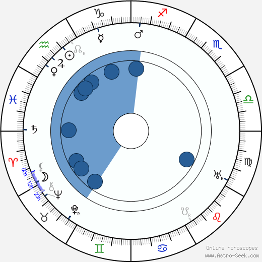 Emilia Unda wikipedia, horoscope, astrology, instagram