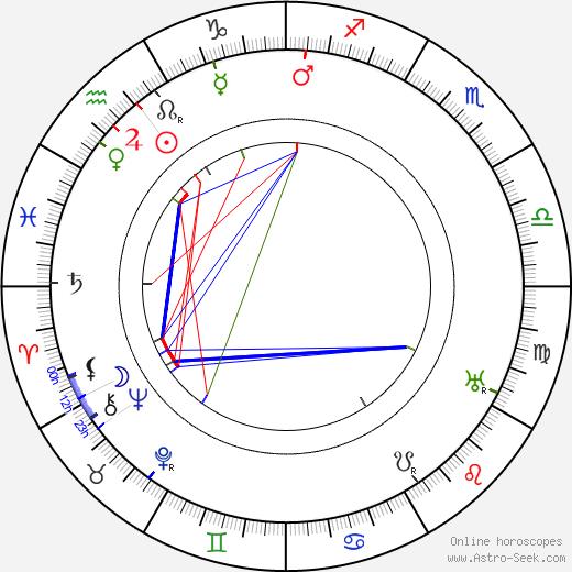 Emilia Unda tema natale, oroscopo, Emilia Unda oroscopi gratuiti, astrologia
