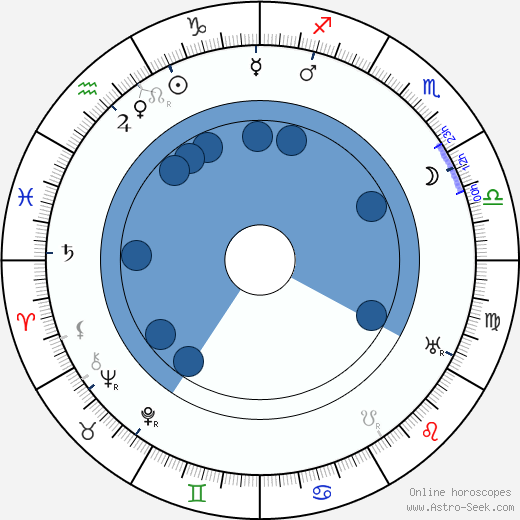 Ernest Thesiger wikipedia, horoscope, astrology, instagram