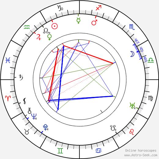 Ernest Thesiger tema natale, oroscopo, Ernest Thesiger oroscopi gratuiti, astrologia