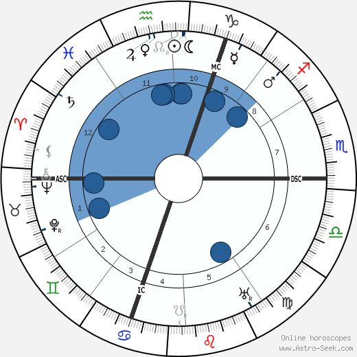 Francis Picabia wikipedia, horoscope, astrology, instagram