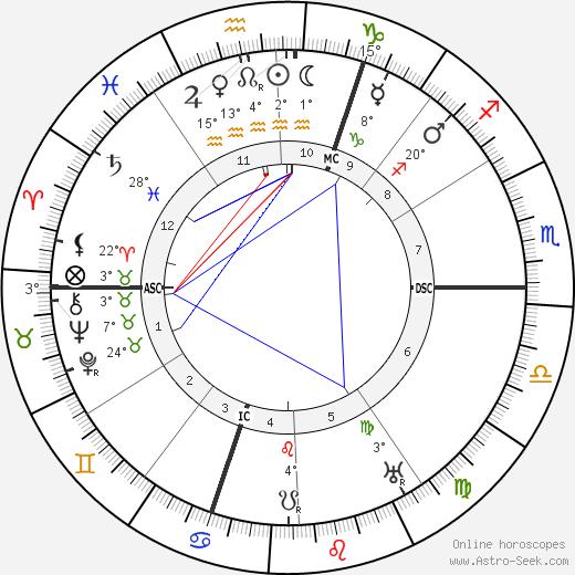 Francis Picabia tema natale, biography, Biografia da Wikipedia 2020, 2021