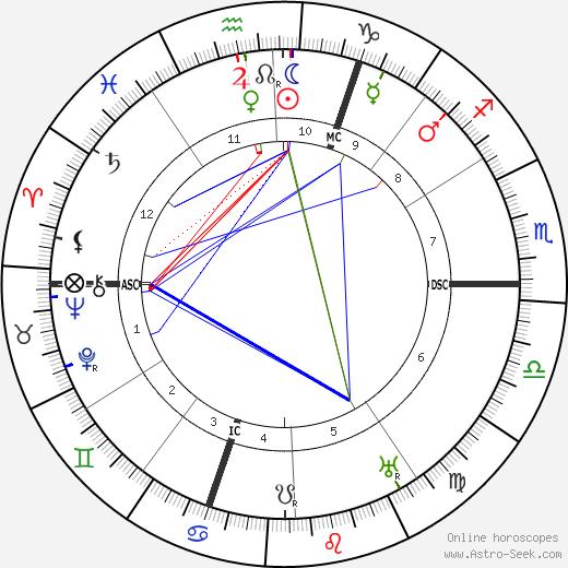 Francis Picabia tema natale, oroscopo, Francis Picabia oroscopi gratuiti, astrologia