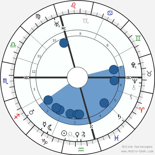 Helen Gwynne-Vaughan wikipedia, horoscope, astrology, instagram
