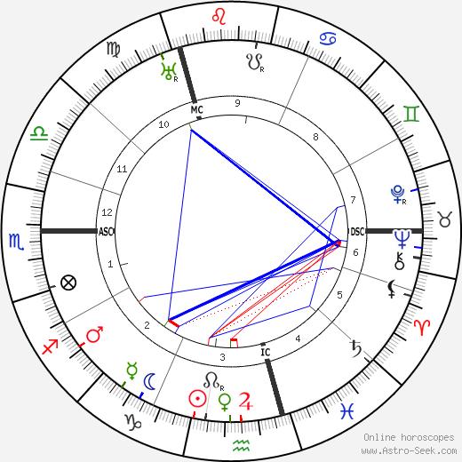 Helen Gwynne-Vaughan tema natale, oroscopo, Helen Gwynne-Vaughan oroscopi gratuiti, astrologia