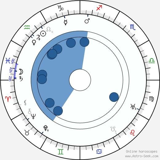 Hugo Riesenfeld wikipedia, horoscope, astrology, instagram