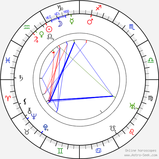 Karel Piskoř birth chart, Karel Piskoř astro natal horoscope, astrology