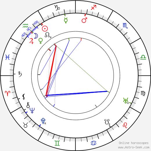 Leopolda Dostalová birth chart, Leopolda Dostalová astro natal horoscope, astrology