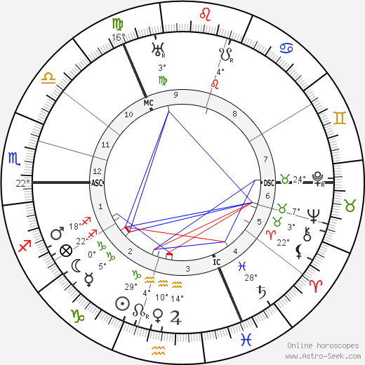 Major C. H. Douglas birth chart, biography, wikipedia 2019, 2020