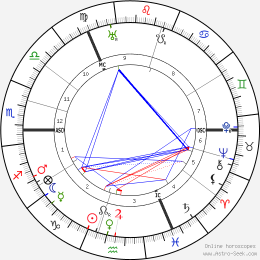 Major C. H. Douglas birth chart, Major C. H. Douglas astro natal horoscope, astrology