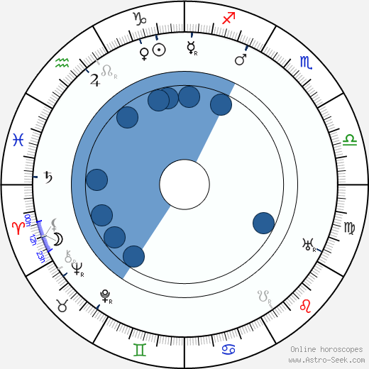 Paul Porcasi wikipedia, horoscope, astrology, instagram