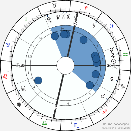 W. C. Fields wikipedia, horoscope, astrology, instagram