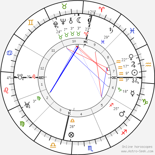 W. C. Fields birth chart, biography, wikipedia 2020, 2021