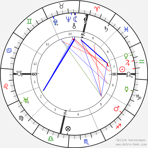 W. C. Fields birth chart, W. C. Fields astro natal horoscope, astrology