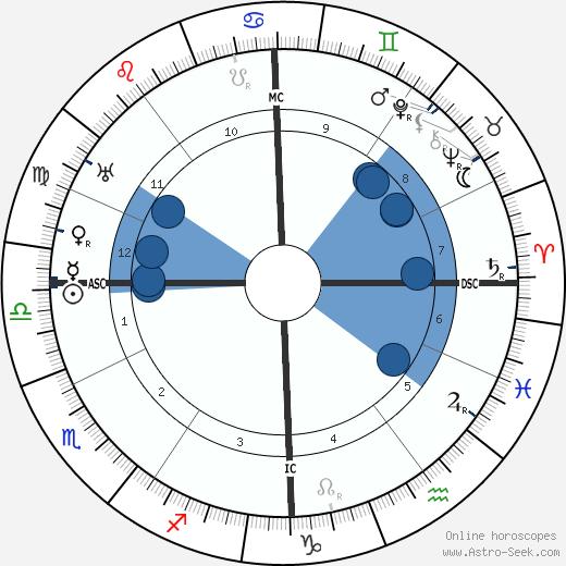 André Brunot wikipedia, horoscope, astrology, instagram