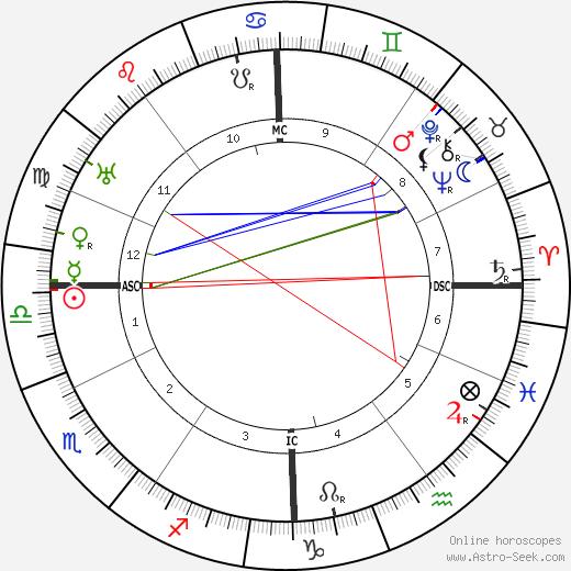 André Brunot день рождения гороскоп, André Brunot Натальная карта онлайн