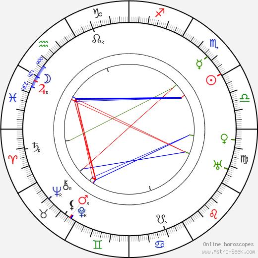 B. A. Rolfe день рождения гороскоп, B. A. Rolfe Натальная карта онлайн