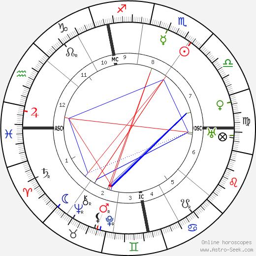 Франц фон Папен Franz Von Papen день рождения гороскоп, Franz Von Papen Натальная карта онлайн