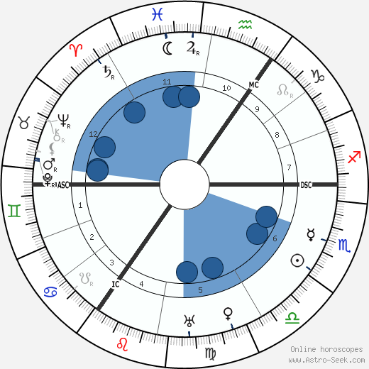 Fritz Haarmann wikipedia, horoscope, astrology, instagram