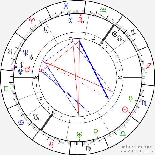 Фриц Хаарманн Fritz Haarmann день рождения гороскоп, Fritz Haarmann Натальная карта онлайн