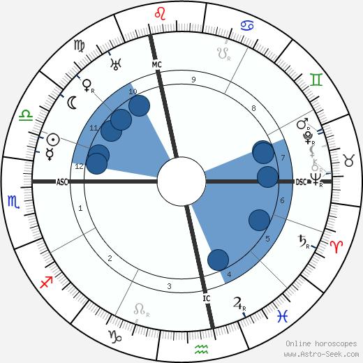 Henri Pérignon wikipedia, horoscope, astrology, instagram