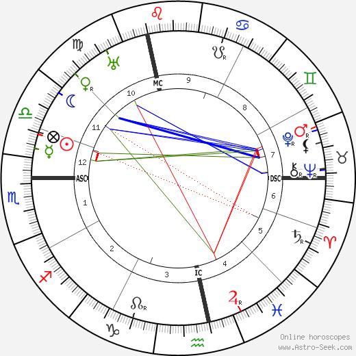 Henri Pérignon tema natale, oroscopo, Henri Pérignon oroscopi gratuiti, astrologia