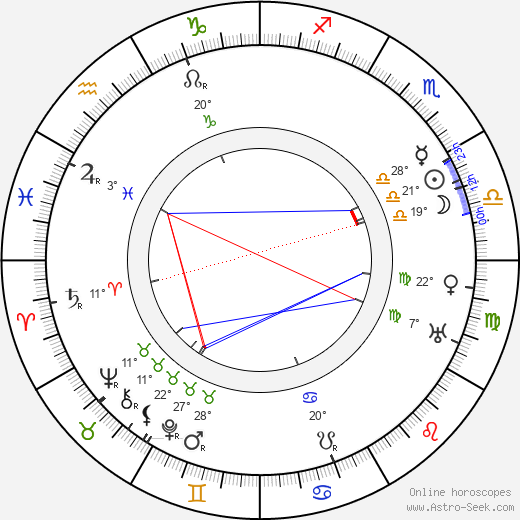 Jane Darwell birth chart, biography, wikipedia 2019, 2020