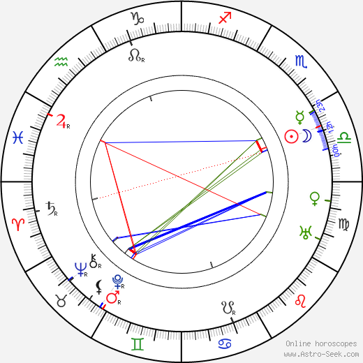 Jane Darwell astro natal birth chart, Jane Darwell horoscope, astrology