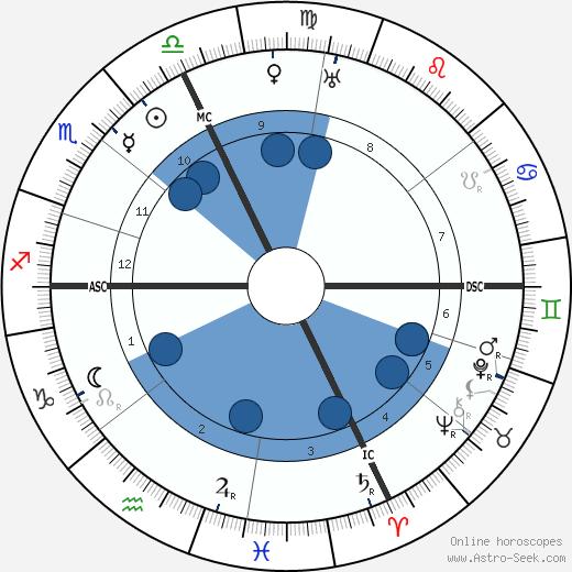 Joseph Canteloube wikipedia, horoscope, astrology, instagram