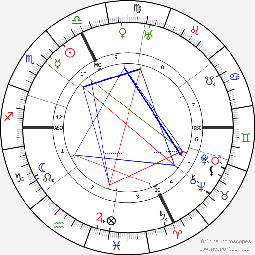 Жозеф Кантелуб Joseph Canteloube день рождения гороскоп, Joseph Canteloube Натальная карта онлайн