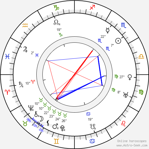 Karel Hašler birth chart, biography, wikipedia 2020, 2021
