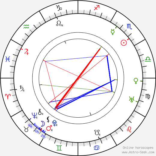 Karel Hašler birth chart, Karel Hašler astro natal horoscope, astrology