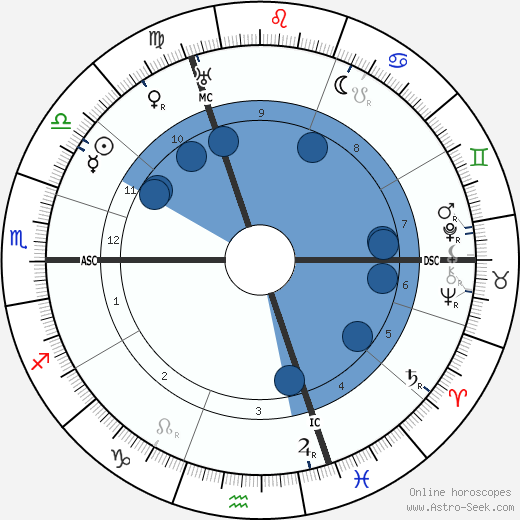 Max von Laue wikipedia, horoscope, astrology, instagram